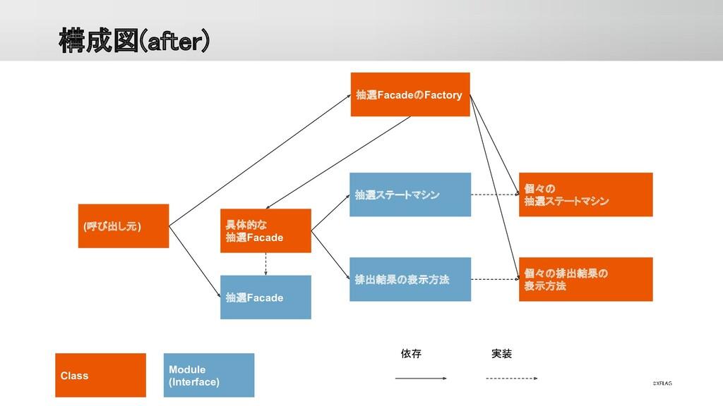 構成図(after) Class Module (Interface) 依存 実装 (呼び出...
