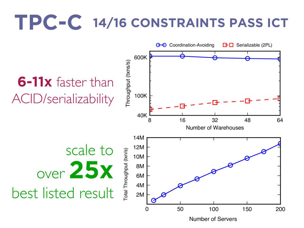 14/16 CONSTRAINTS PASS ICT TPC-C scale to over ...