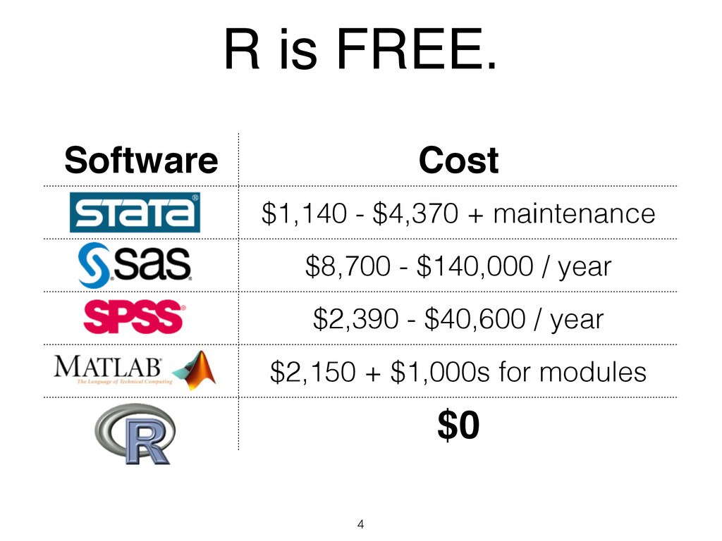 R is FREE. 4 Software Cost $1,140 - $4,370 + ma...
