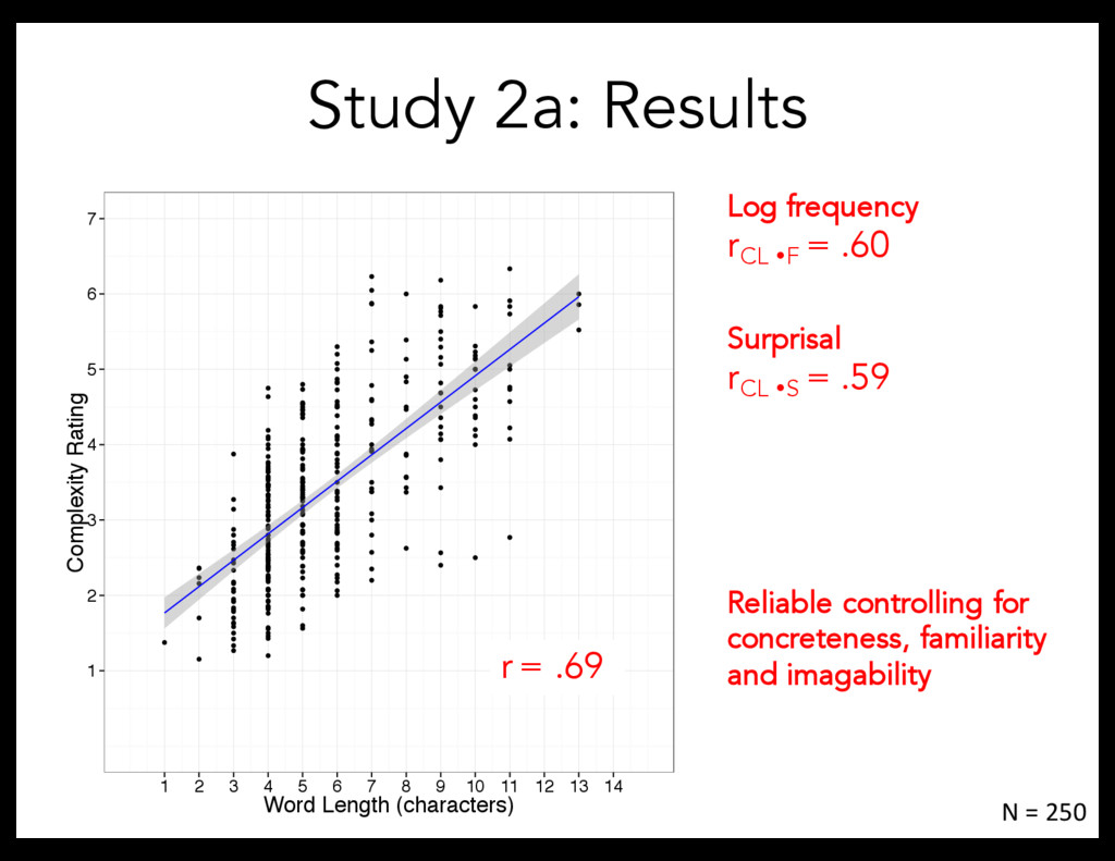 Study 2a: Results Log frequency r CL ŸF = .60 N...