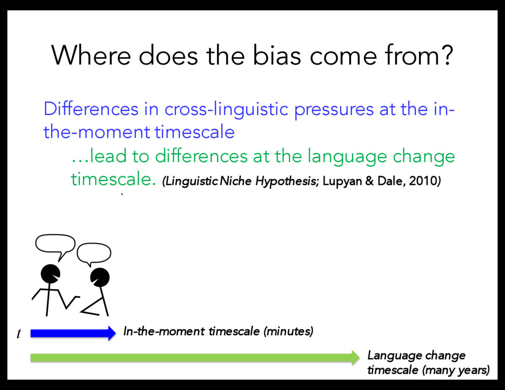 Where does the bias come from? In-the-moment ti...