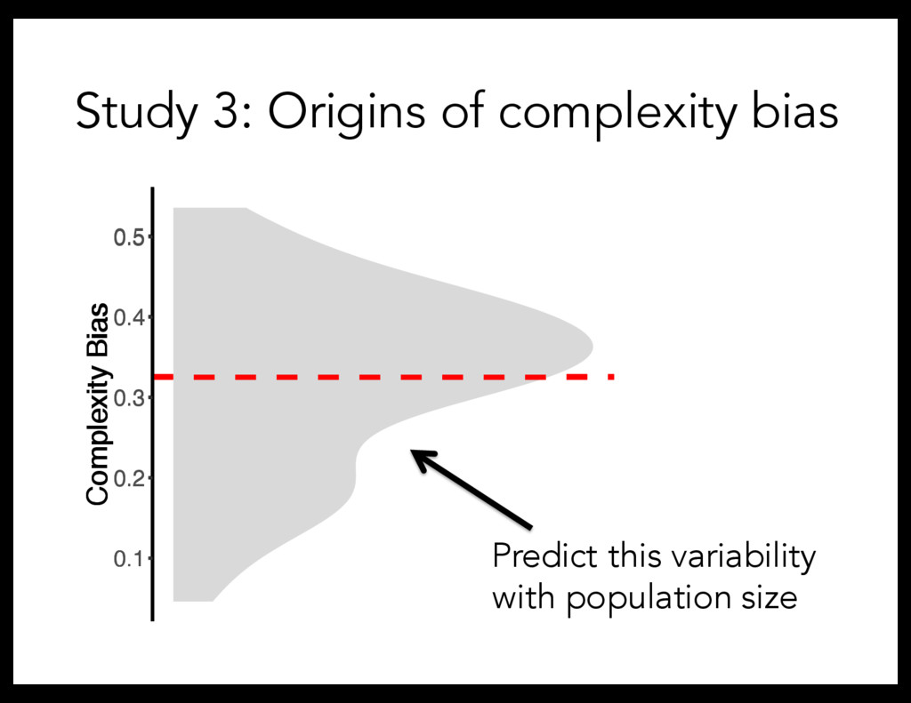 Study 3: Origins of complexity bias Predict thi...
