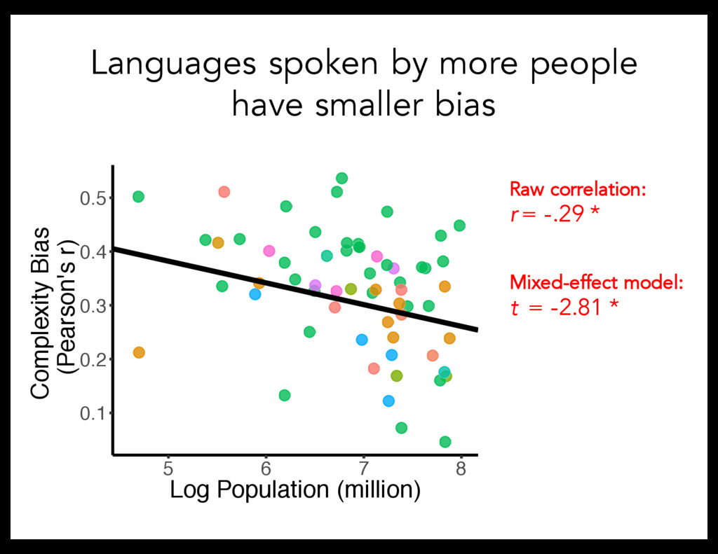 Languages spoken by more people have smaller bi...