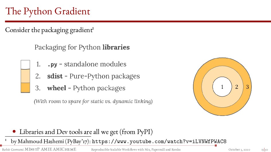 The Python Gradient Consider the packaging grad...