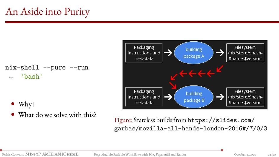 An Aside into Purity nix-shell --pure --run 'ba...