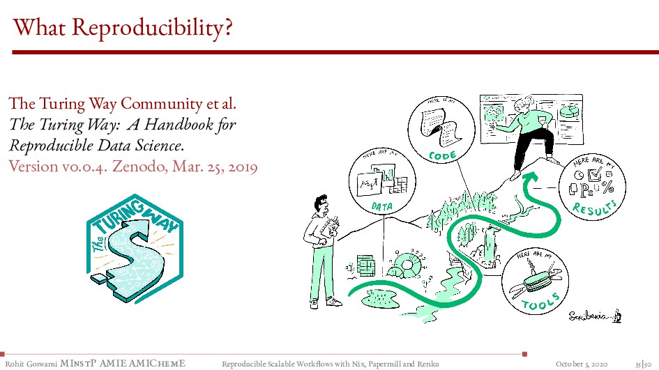 What Reproducibility? The Turing Way Community ...