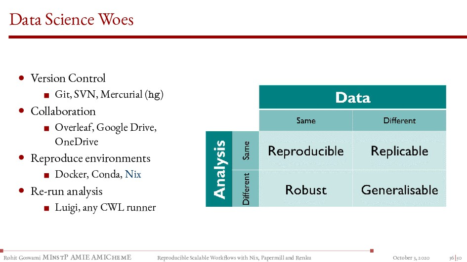 Data Science Woes • Version Control Git, SVN, M...