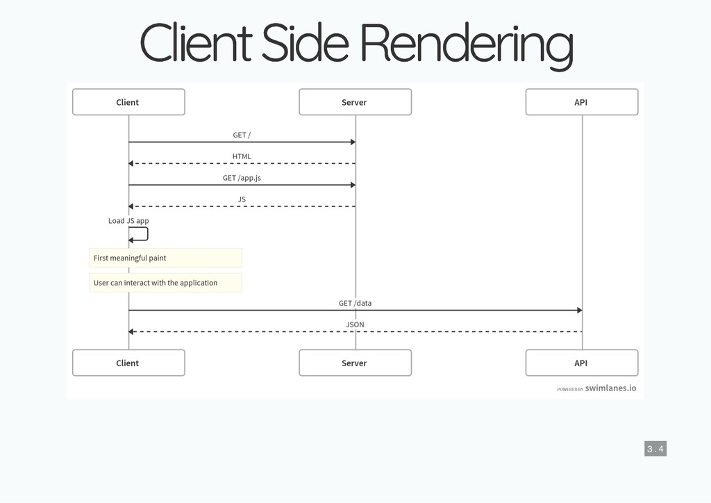 Client Side Rendering Client Side Rendering 3 ....
