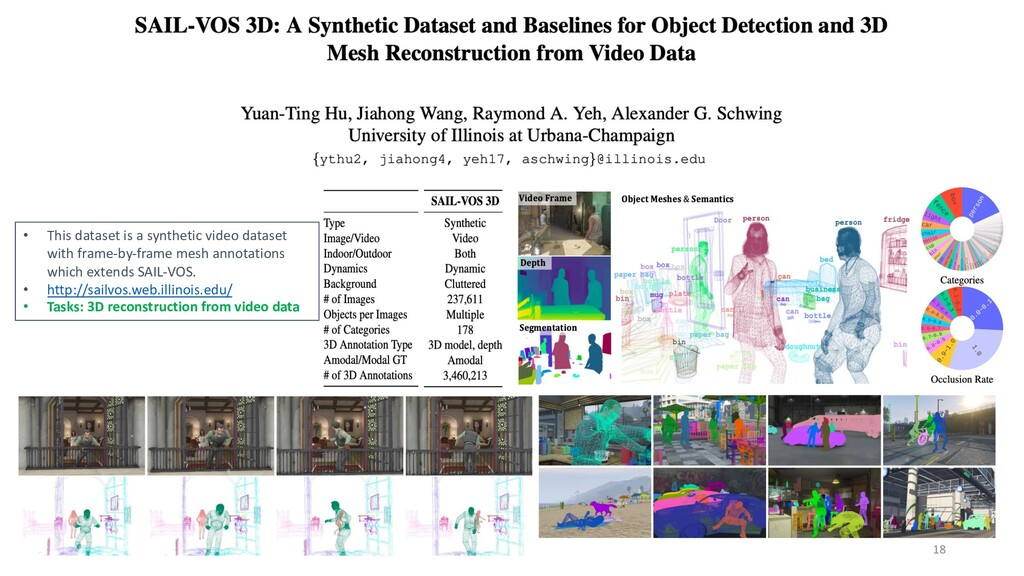 18 • This dataset is a synthetic video dataset ...