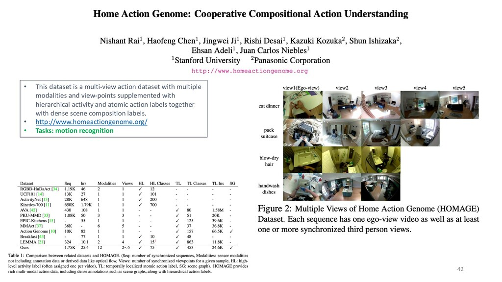 42 • This dataset is a multi-view action datase...