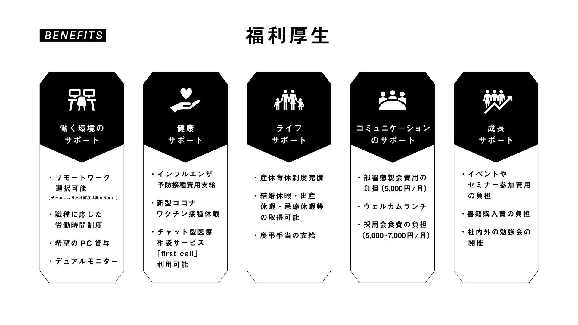 Our Business ۀʹ͍ͭͯ