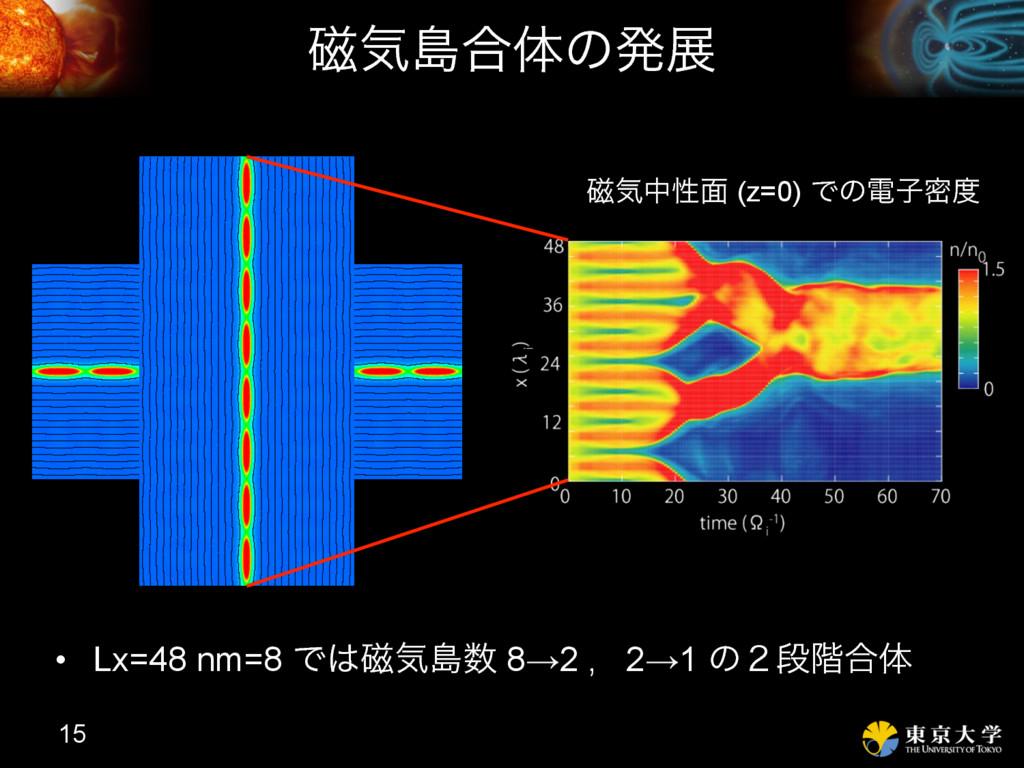 ࣓ؾౡ߹ମͷൃల 15 • Lx=48 nm=8 Ͱ࣓ؾౡ 8→2 , 2→1 ͷ̎ஈ֊...