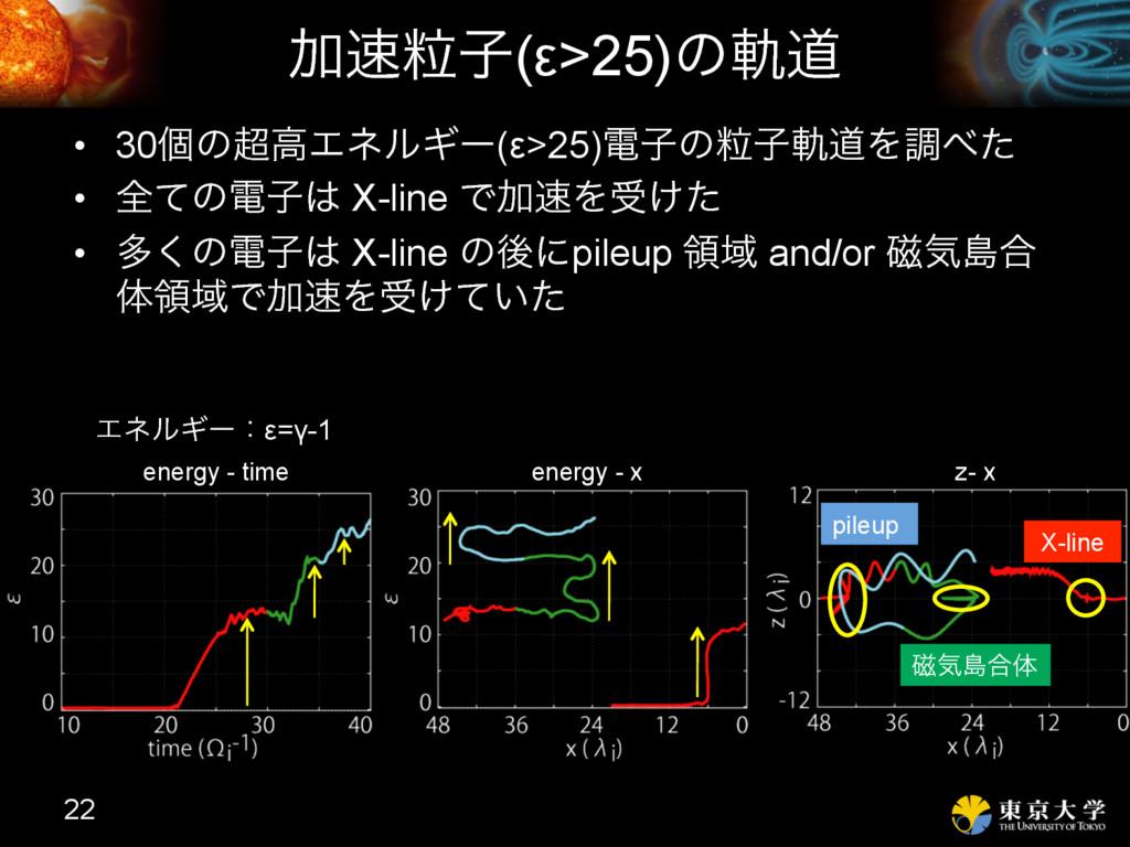 Ճཻࢠ(ε>25)ͷيಓ 22 X-line ࣓ؾౡ߹ମ pileup energy - t...