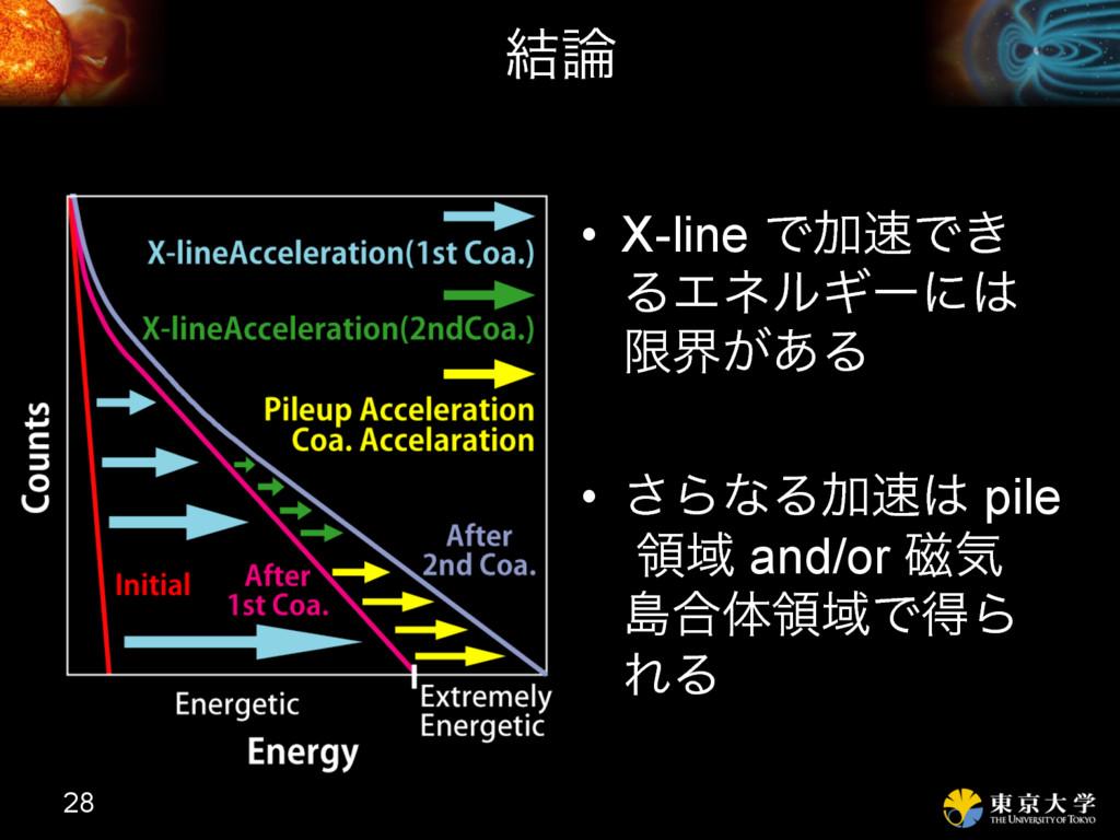 ݁ • X-line ͰՃͰ͖ ΔΤωϧΪʔʹ ݶք͕͋Δ • ͞ΒͳΔՃ pi...