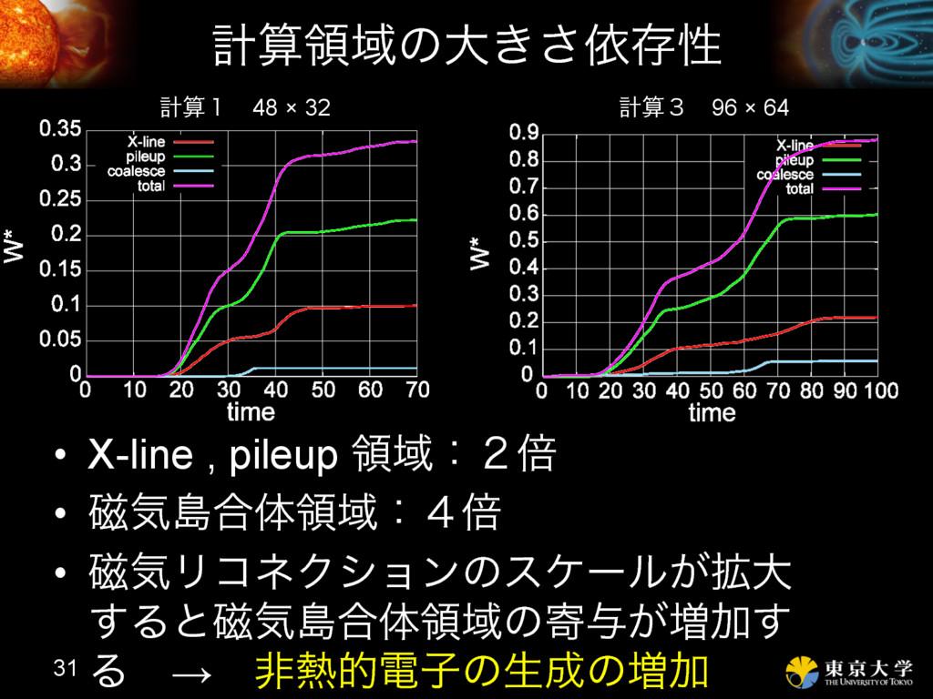 ܭྖҬͷେ͖͞ґଘੑ • X-line , pileup ྖҬɿ̎ഒ • ࣓ؾౡ߹ମྖҬ...