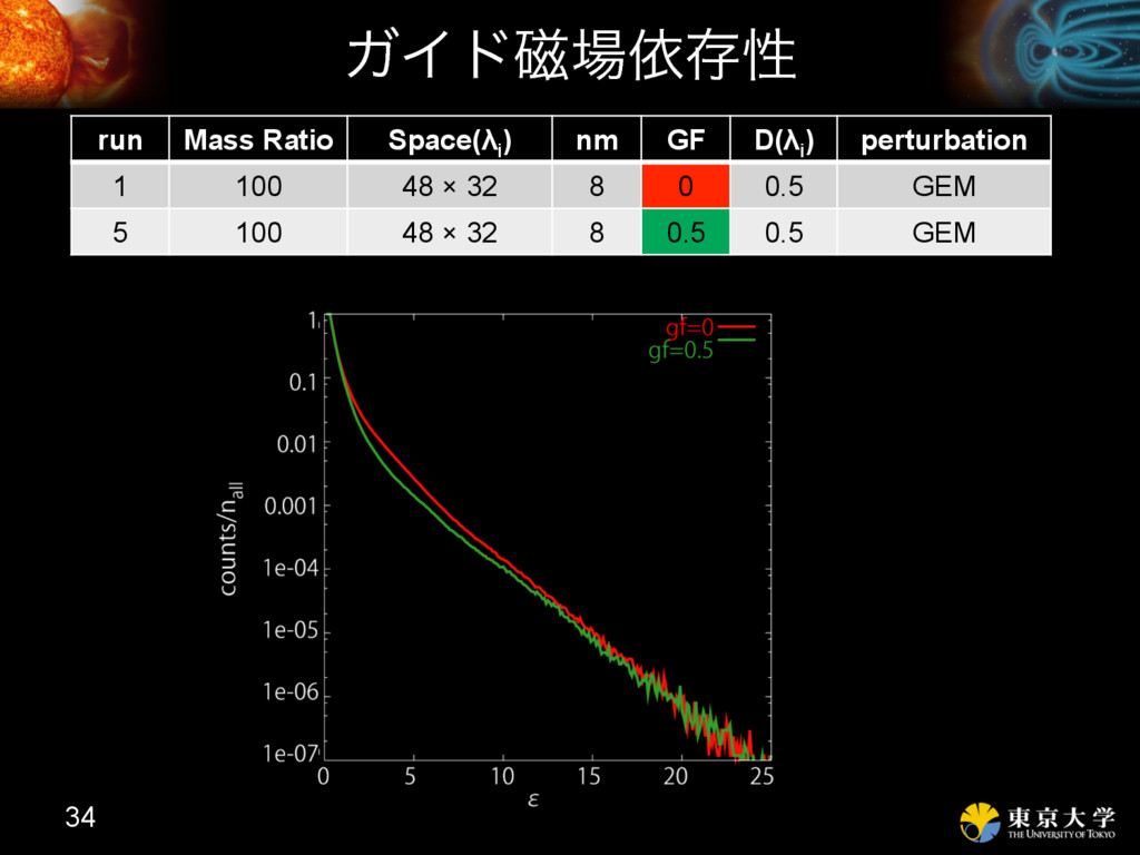 ΨΠυ࣓ґଘੑ 34 run Mass Ratio Space(λi ) nm GF D(λ...