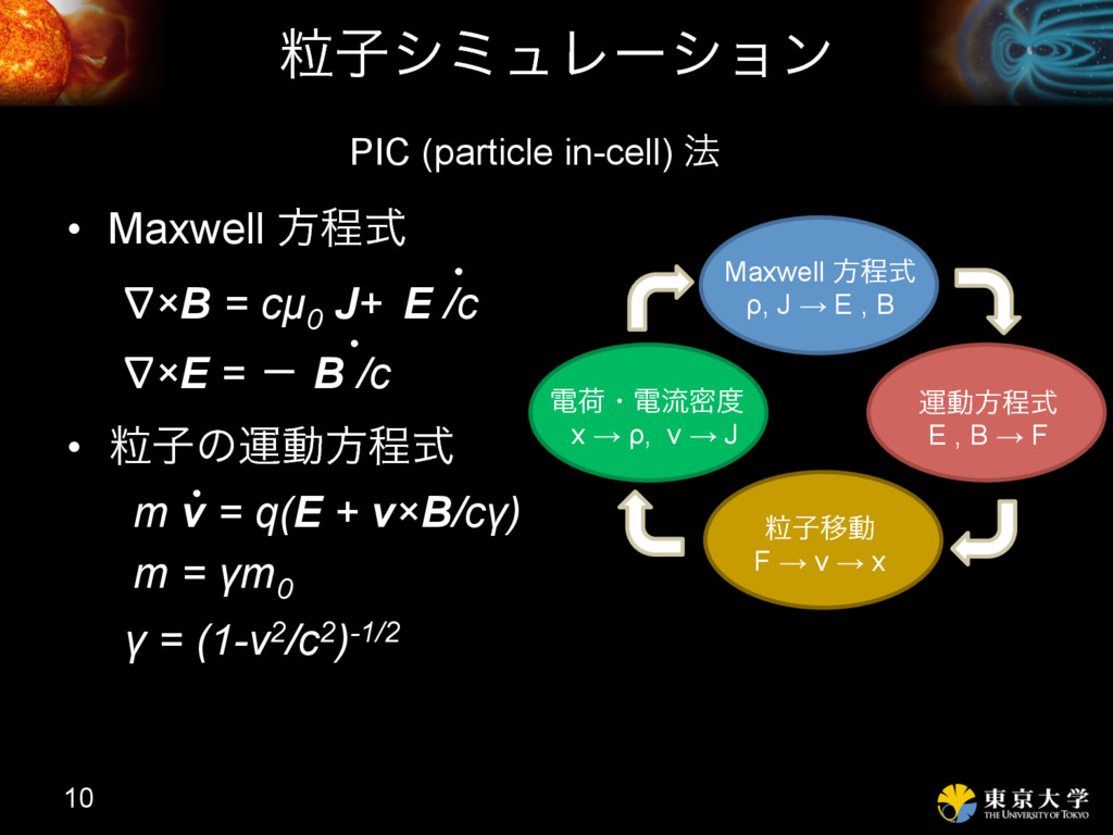 ཻࢠγϛϡϨʔγϣϯ • Maxwell ํఔࣜ • ཻࢠͷӡಈํఔࣜ 10 ∇×B = ...