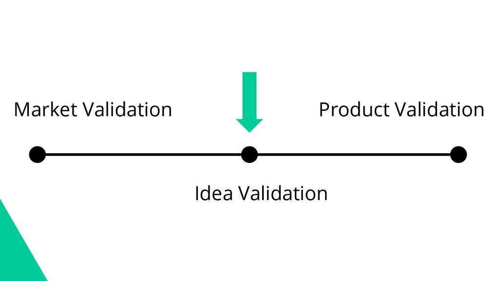 Market Validation Product Validation Idea Valid...