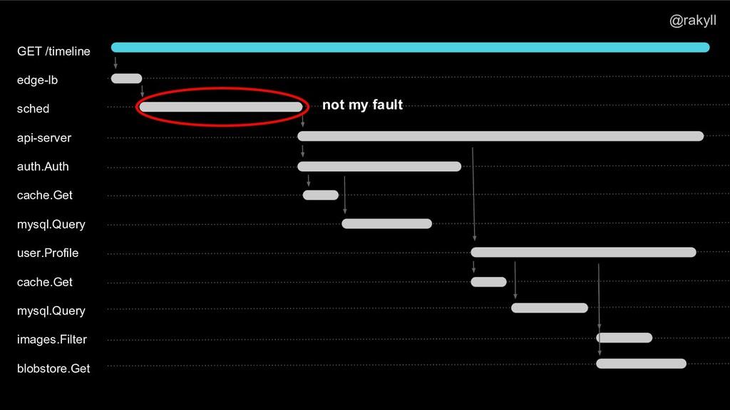 @rakyll GET /timeline edge-lb sched api-server ...
