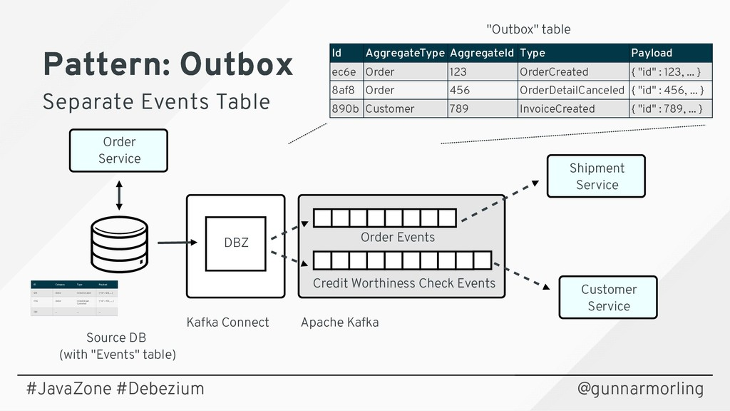 """Source DB (with """"Events"""" table) Kafka Connect A..."""