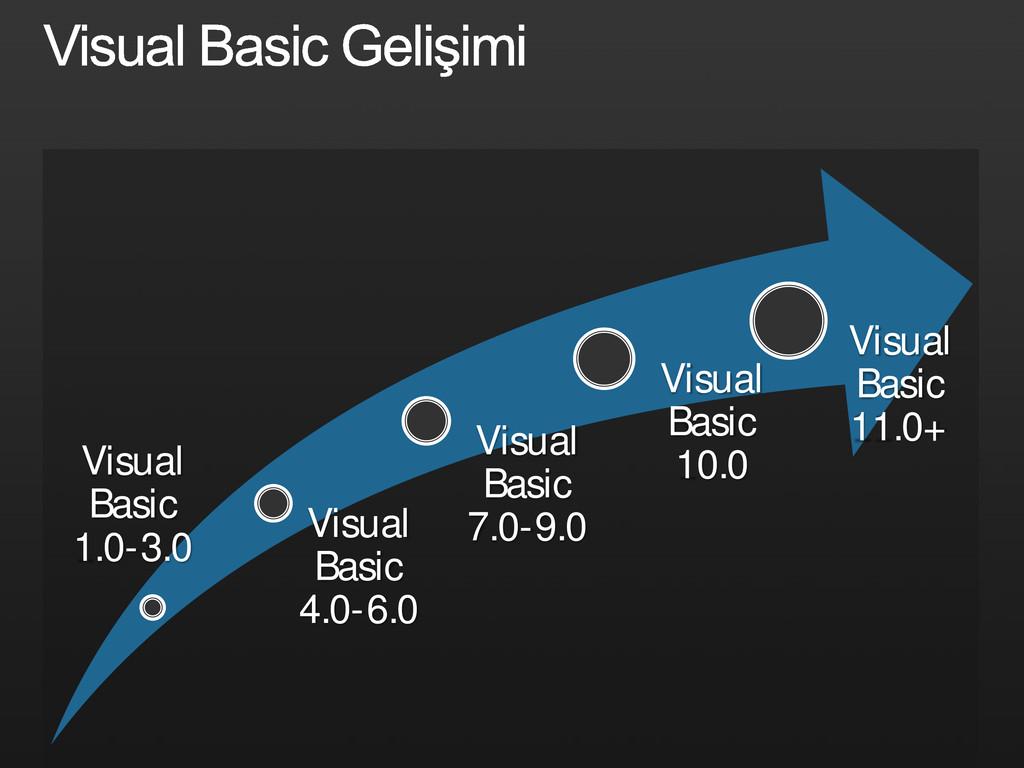 Visual Basic 1.0-3.0 Visual Basic 4.0-6.0 Visua...