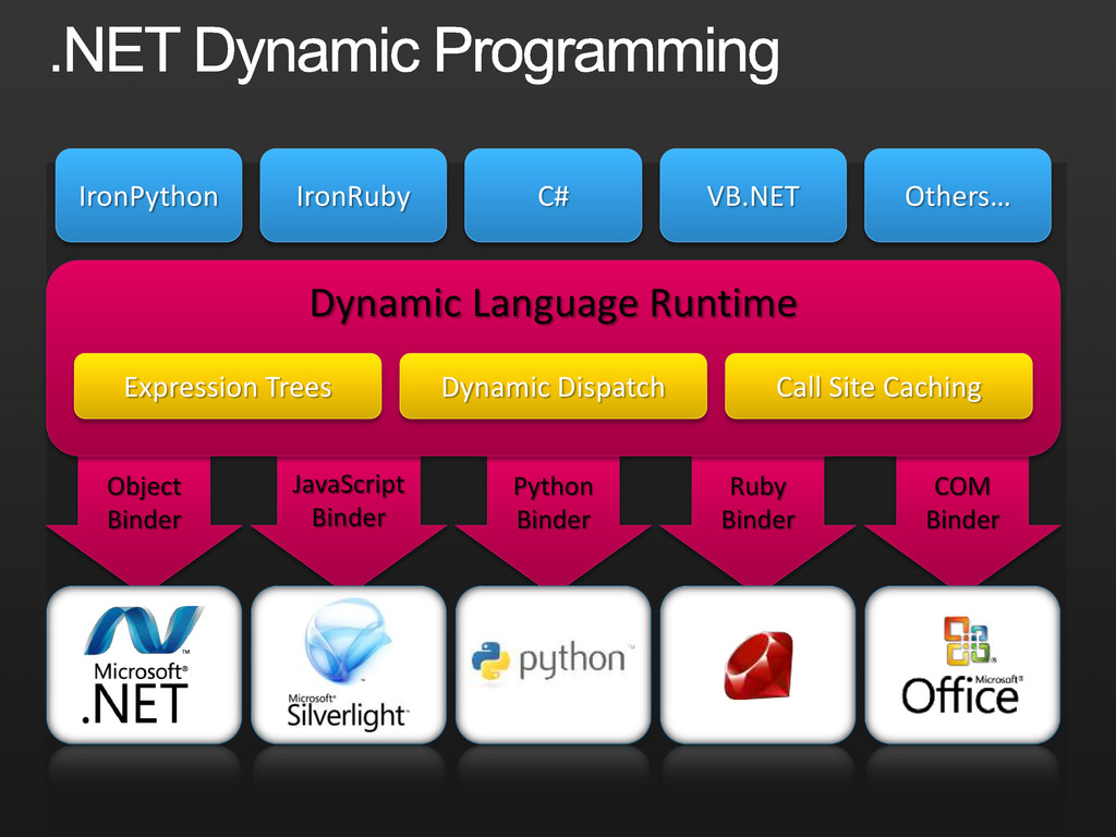 Python Binder Ruby Binder COM Binder JavaScript...