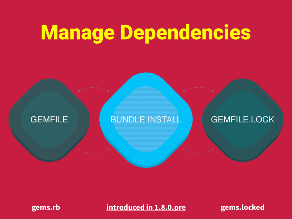 GEMFILE GEMFILE.LOCK BUNDLE INSTALL Manage Depe...