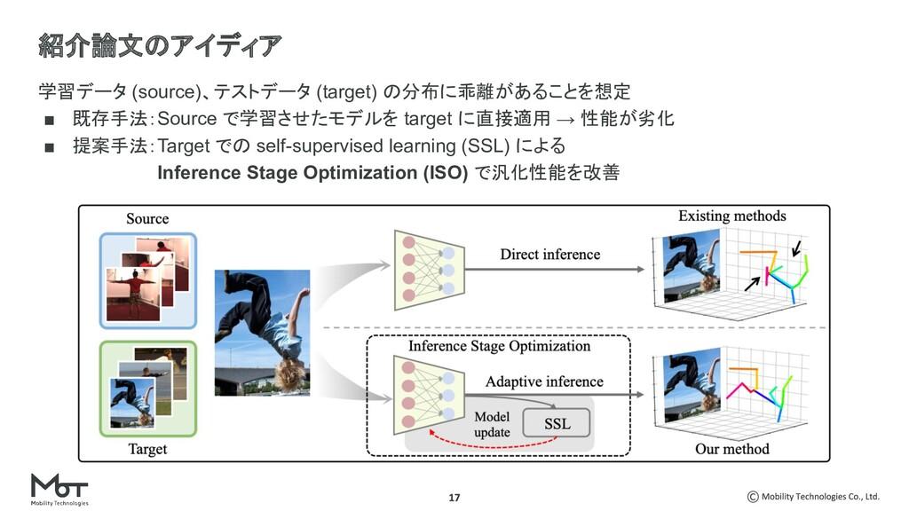 学習データ (source)、テストデータ (target) の分布に乖離があることを想定 ■...