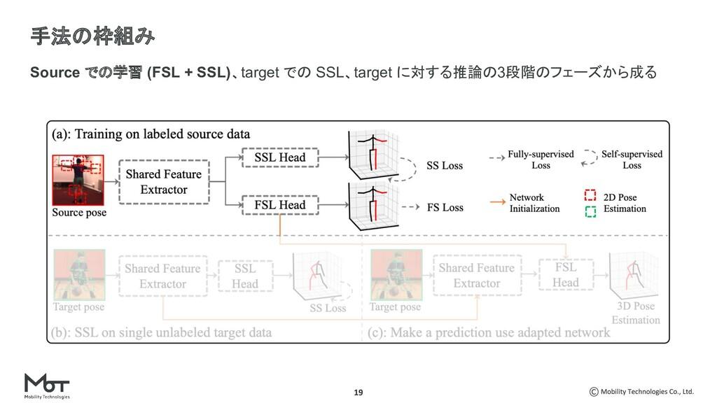 Source での学習 (FSL + SSL)、target での SSL、target に対...