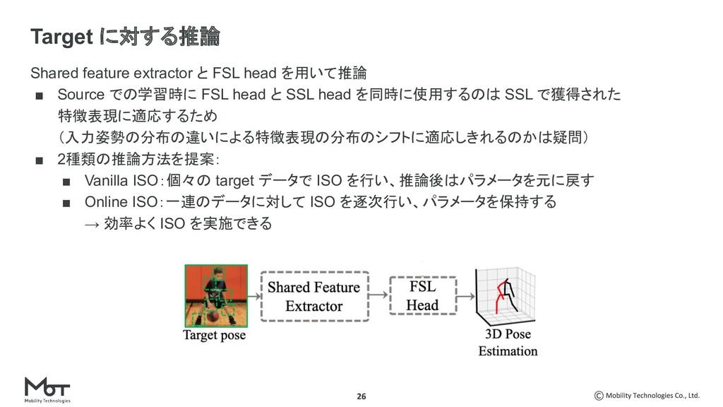 Shared feature extractor と FSL head を用いて推論 ■ So...