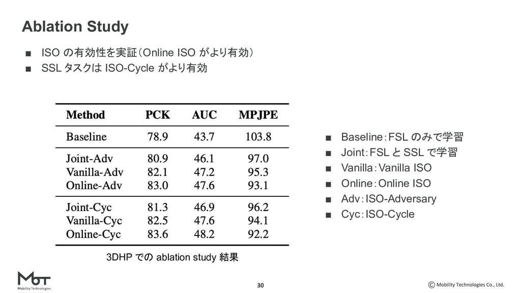 ■ ISO の有効性を実証(Online ISO がより有効) ■ SSL タスクは ISO-...