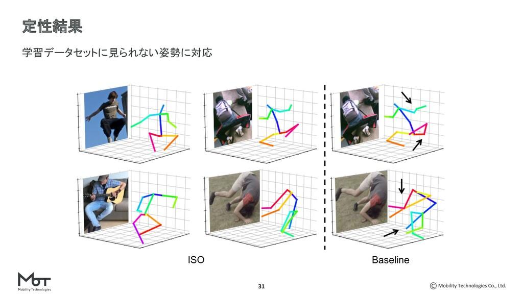 学習データセットに見られない姿勢に対応 定性結果 ISO Baseline