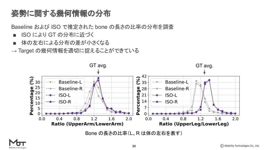 Baseline および ISO で推定された bone の長さの比率の分布を調査 ■ ISO...