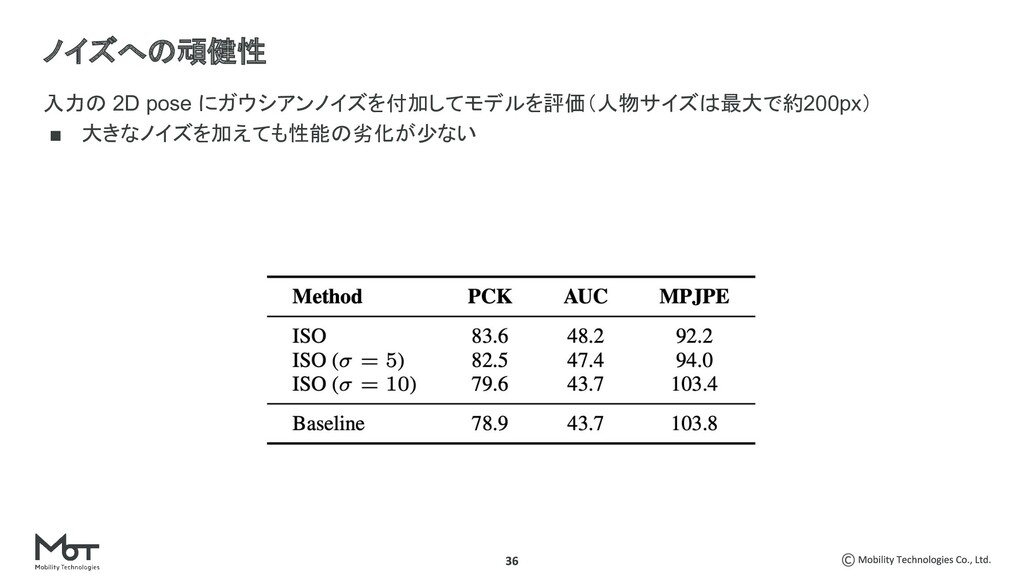入力の 2D pose にガウシアンノイズを付加してモデルを評価(人物サイズは最大で約200p...