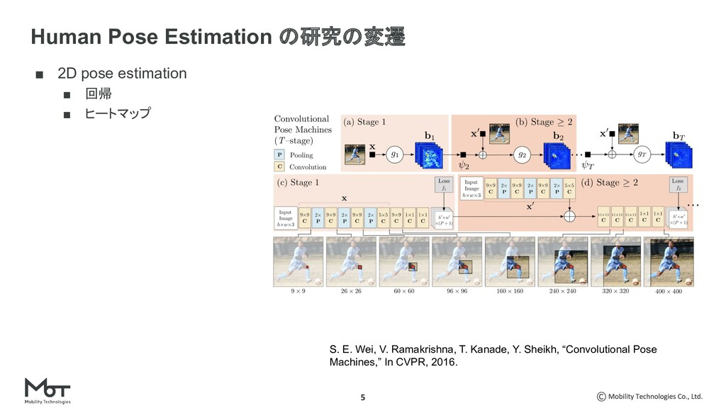 ■ 2D pose estimation ■ 回帰 ■ ヒートマップ Human Pose E...