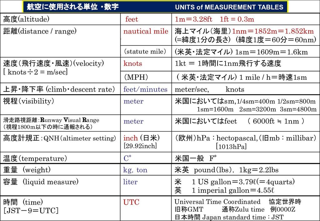 航空に使用される単位 ・数字 UNITS of MEASUREMENT TABLES 高度(a...