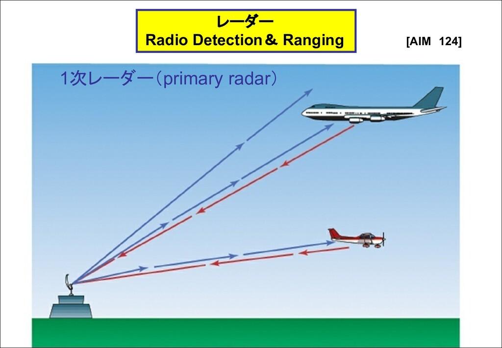 レーダー Radio Detection& Ranging [AIM 124] 1次レーダー(...