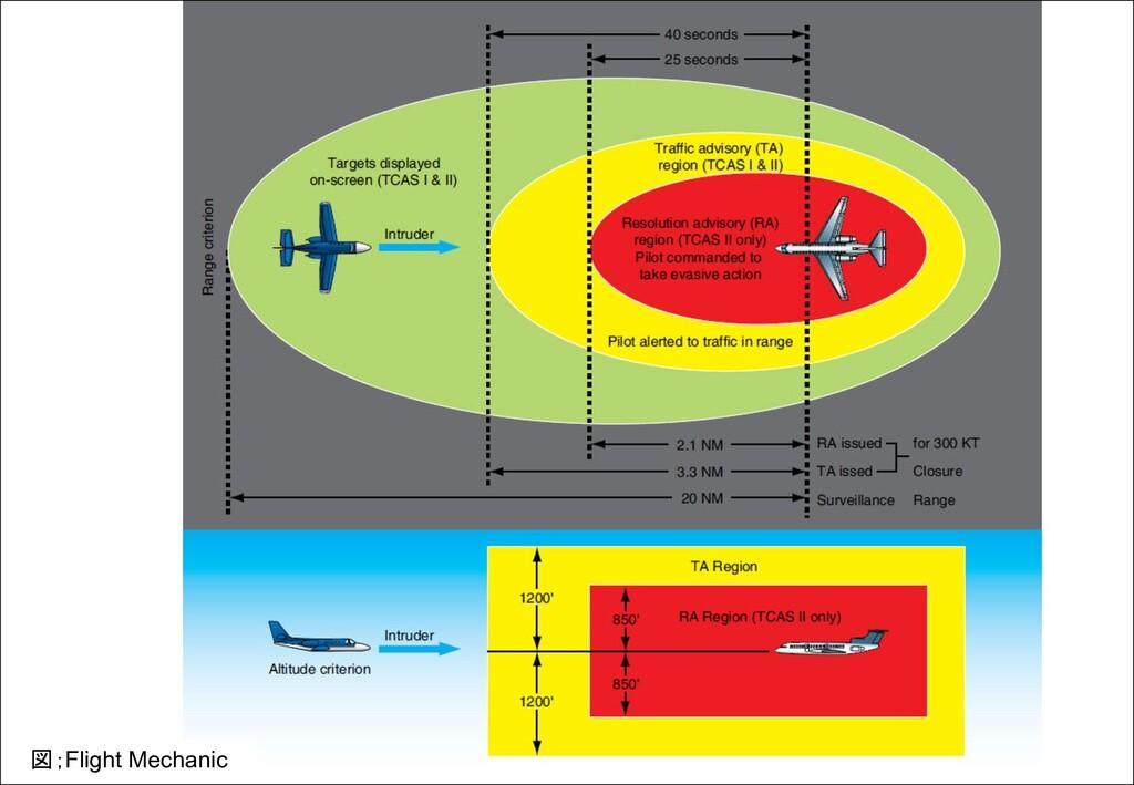 図;Flight Mechanic