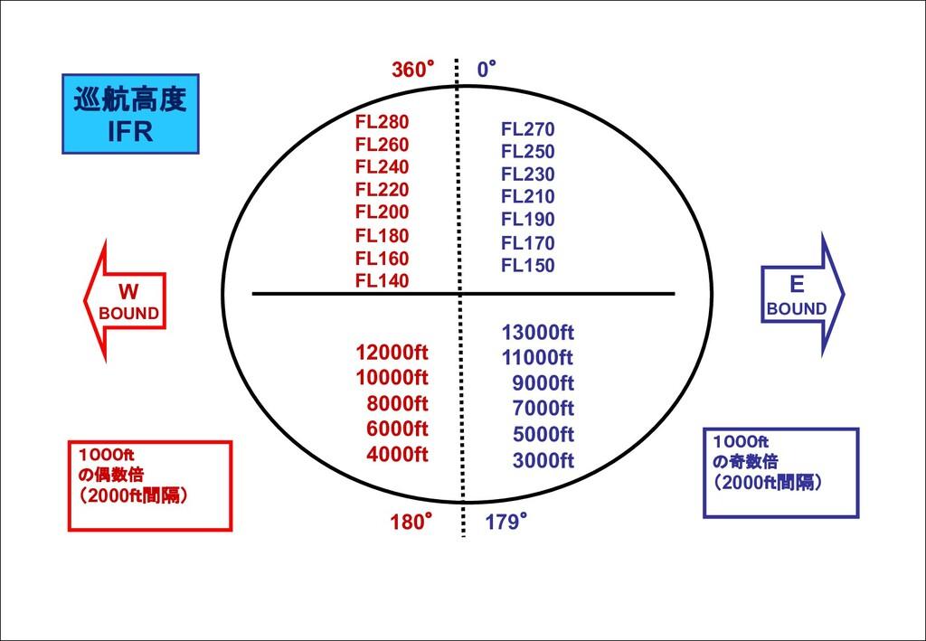 12000ft 10000ft 8000ft 6000ft 4000ft FL280 FL26...