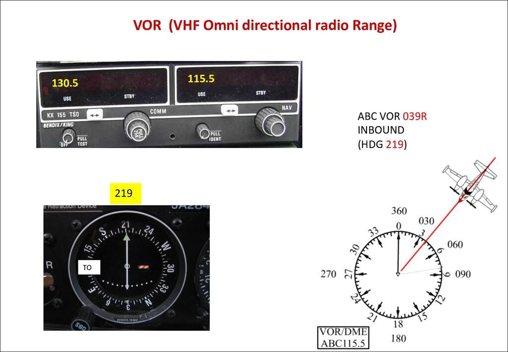 VOR (VHF Omni directional radio Range) 115.5 21...