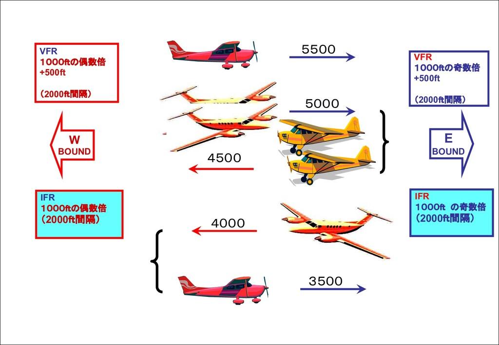 3500 4500 5500 5000 4000 E BOUND W BOUND VFR 10...