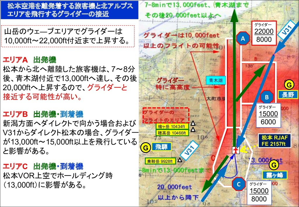 松本 RJAF FE 2157ft G G G 槍ヶ岳 10434ft 穂高岳 10466ft...