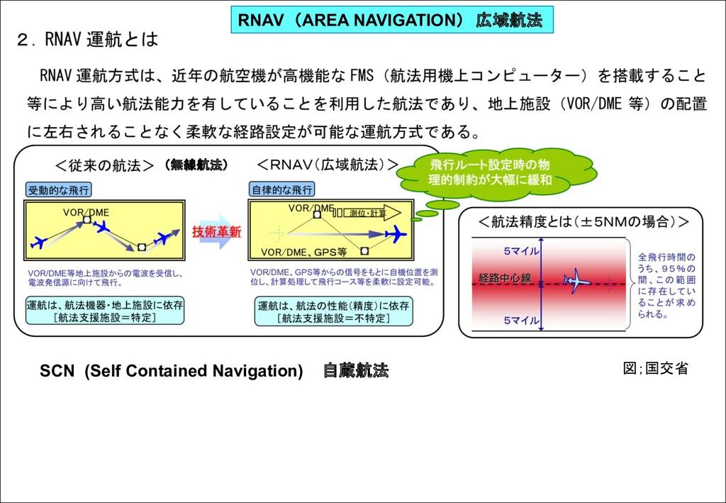 RNAV (AREA NAVIGATION) 広域航法 (無線航法) SCN (Self Co...
