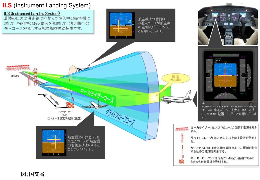 ILS (Instrument Landing System) 図;国交省