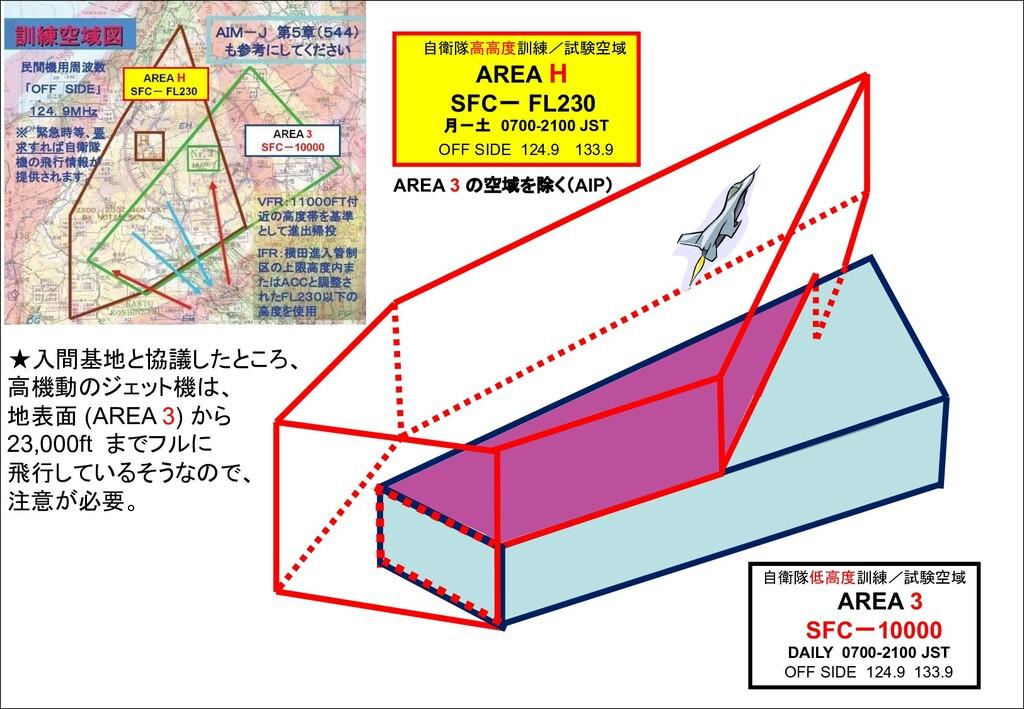 AREA 3 の空域を除く(AIP) 自衛隊高高度訓練/試験空域 AREA H SFC- FL...