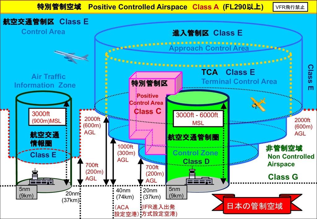Control Zone Class D 進入管制区 Class E Approach Con...