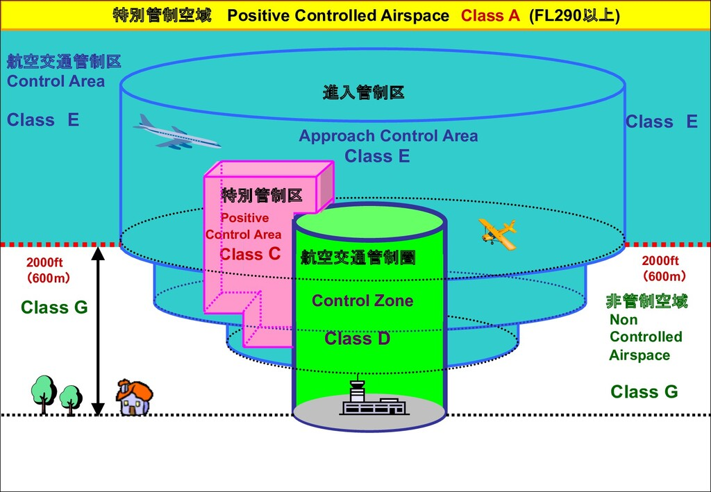 Control Zone Class D 進入管制区 Approach Control Are...