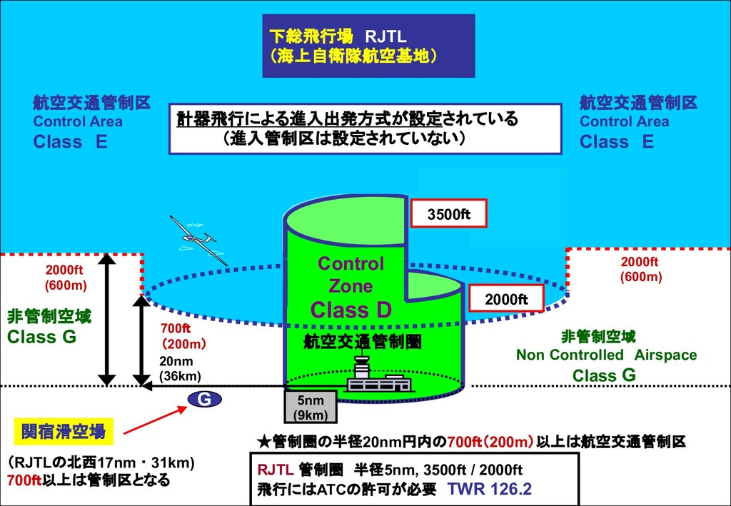 Class E 下総飛行場 RJTL (海上自衛隊航空基地) RJTL 管制圏 半径5nm, ...