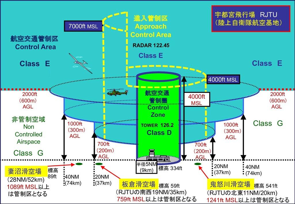 TOWER 126.2 Class D 2000ft (600m) AGL 非管制空域 Non...