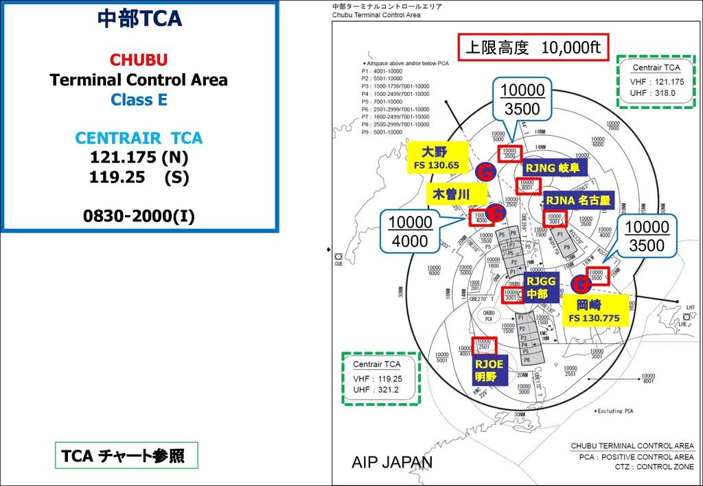 G 大野 FS 130.65 木曽川 中部TCA CHUBU Terminal Control...